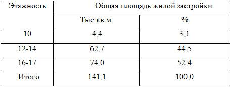 Таблица № 2. Распределение жилищного фонда по этажности.