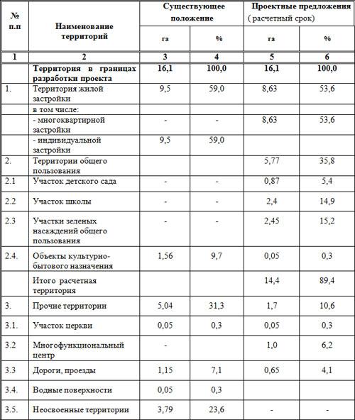 Таблица № 1. Баланс использования территории.
