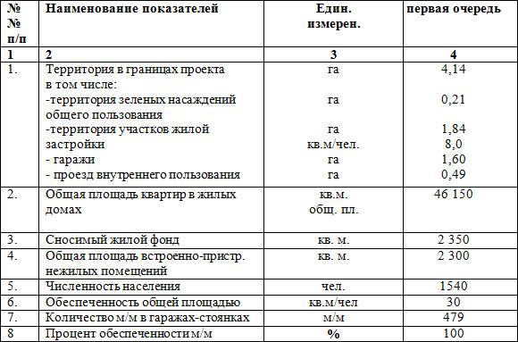 Таблица №2   Основные технико-экономические показатели