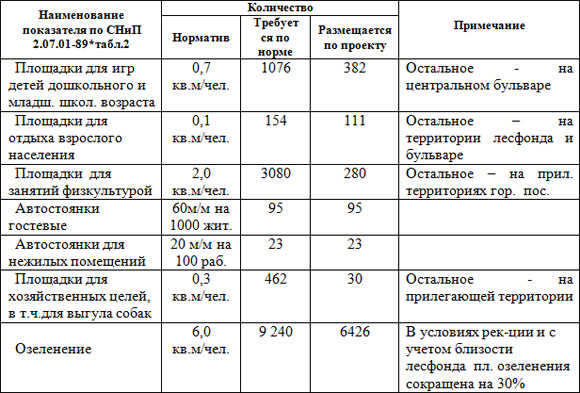 Таблица № 3  Расчет элементов благоустройства