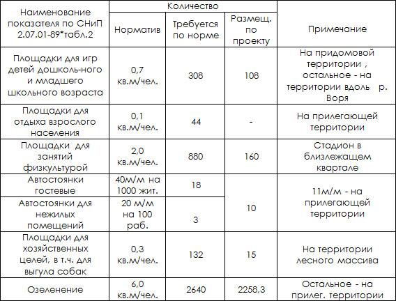 Таблица №1. Расчет элементов благоустройства  на участке  жилого дома по ул. Чкалова,2